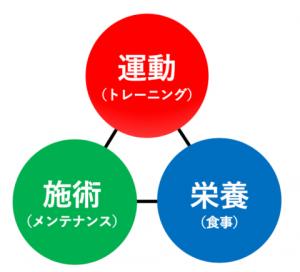 運動×施術×栄養 図